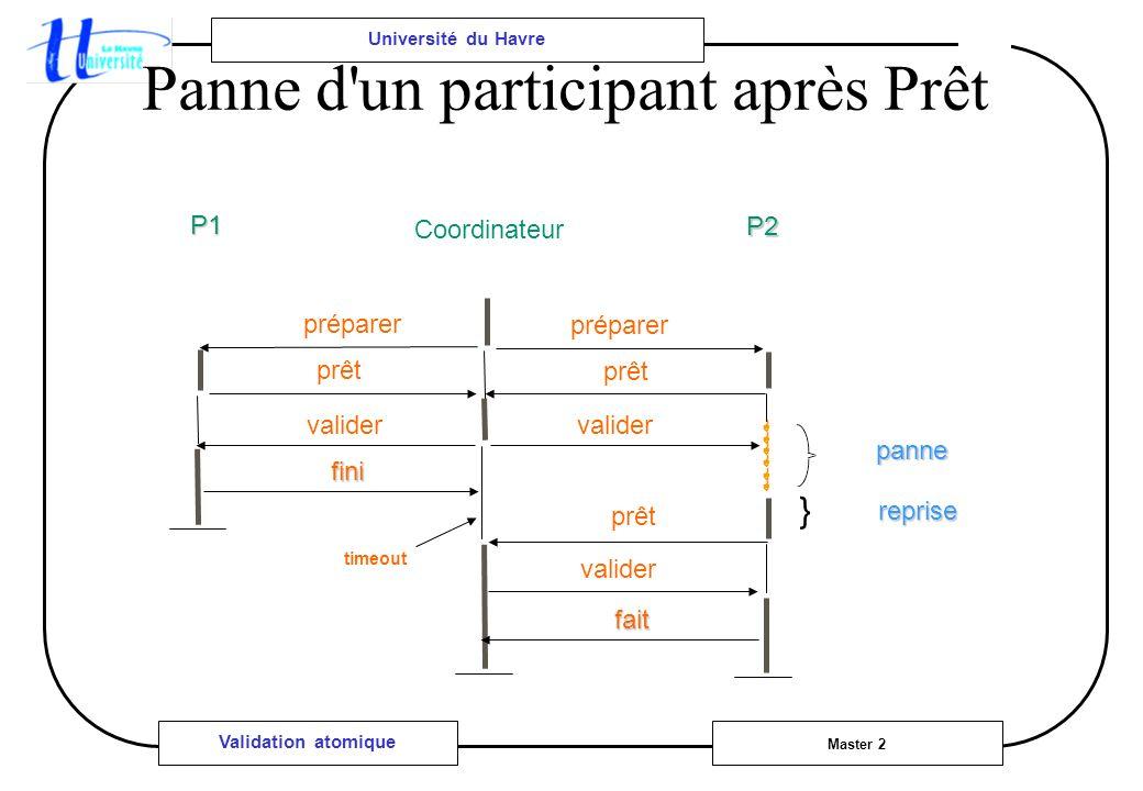 Université du Havre Master 2 Validation atomique Panne d'un participant après Prêt } fini reprise panne prêt préparer P1 P2 Coordinateur prêt fait val