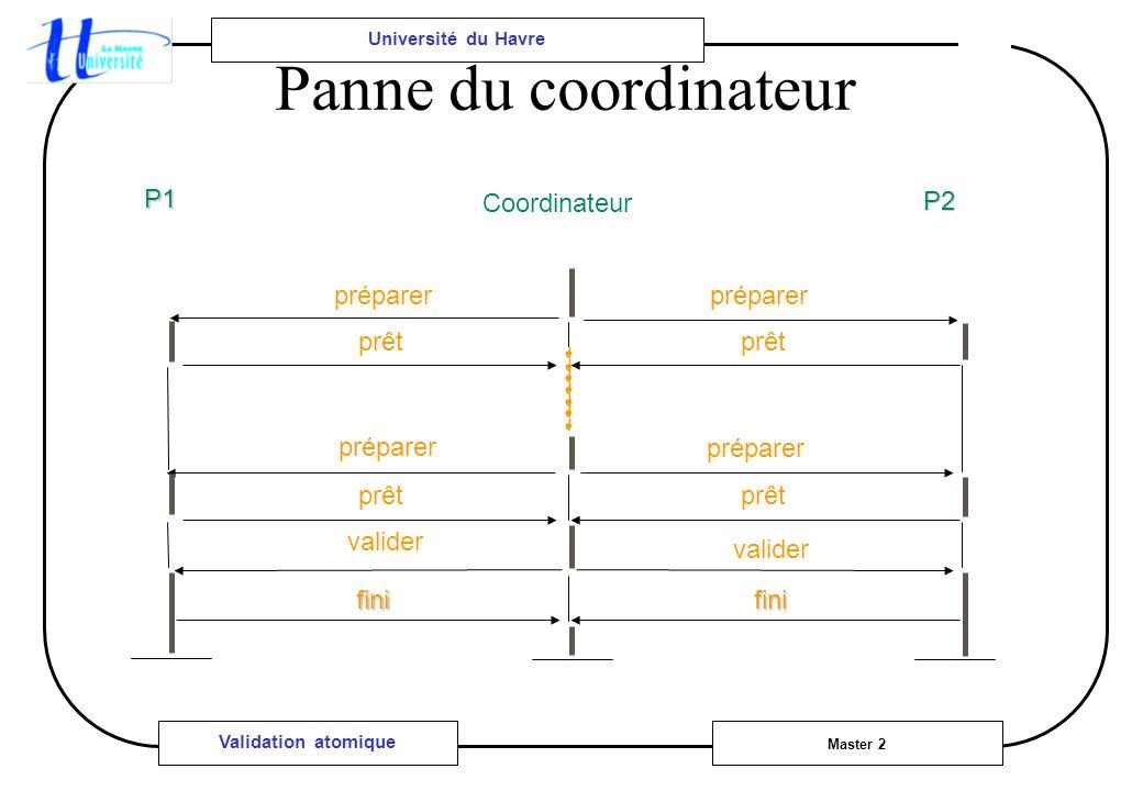 Université du Havre Master 2 Validation atomique Panne du coordinateur préparer fini prêt valider fini prêt valider préparer prêt P1 P2 Coordinateur