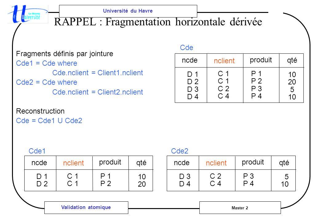 Université du Havre Master 2 Validation atomique RAPPEL : Fragmentation horizontale dérivée Fragments définis par jointure Cde1 = Cde where Cde.nclient = Client1.nclient Cde2 = Cde where Cde.nclient = Client2.nclient Reconstruction Cde = Cde1 U Cde2 ncde nclient produit D 1 D 2 D 3 D 4 C 1 C 2 C 4 P 1 P 2 P 3 P 4 Cde qté 10 20 5 10 ncde nclient produit D 1 D 2 C 1 P 1 P 2 Cde1 qté 10 20 ncde nclient produit D 3 D 4 C 2 C 4 P 3 P 4 Cde2 qté 5 10