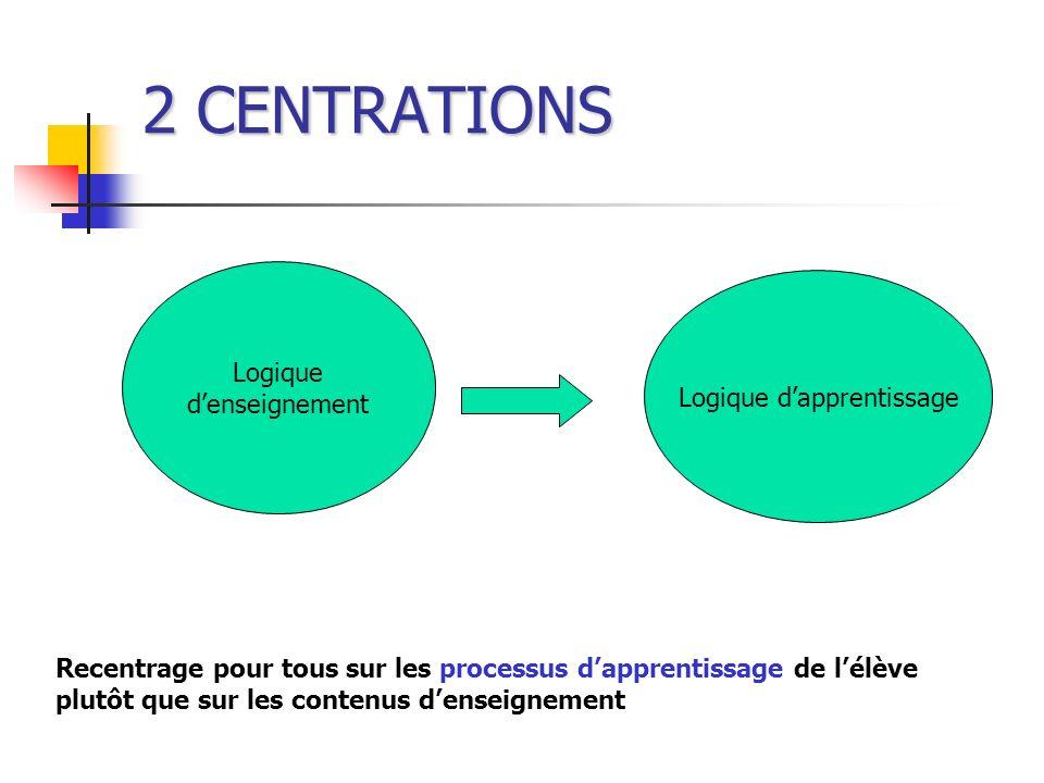 2 CENTRATIONS Logique denseignement Logique dapprentissage Recentrage pour tous sur les processus dapprentissage de lélève plutôt que sur les contenus