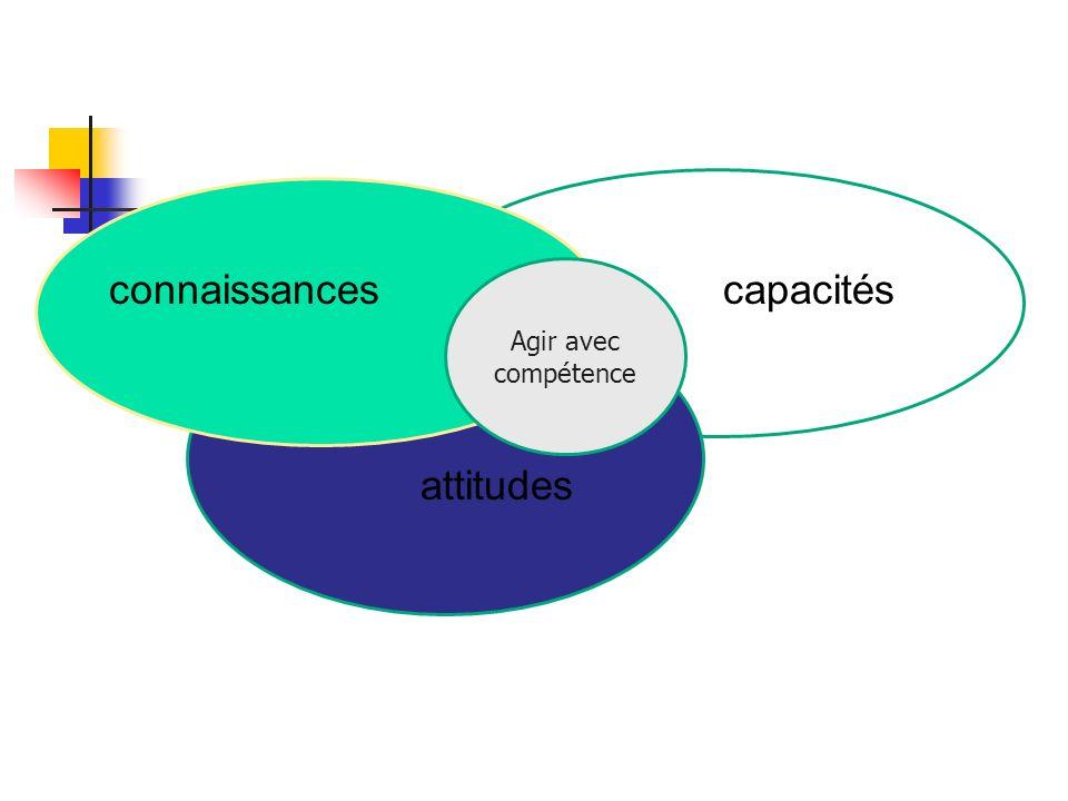 connaissancescapacités attitudes Agir avec compétence