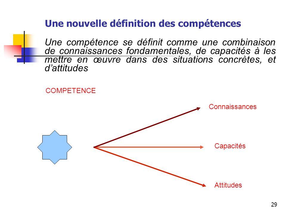 29 Chaque COMPETENCE se décline en une combinaison de... Connaissances Capacités Attitudes Une compétence se définit comme une combinaison de connaiss