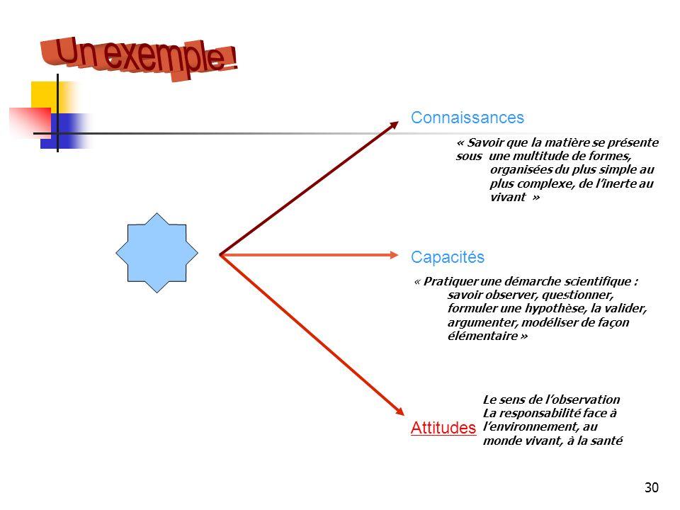 30 Capacités Attitudes La maîtrise de la langue française Connaissances « Pratiquer une démarche scientifique : savoir observer, questionner, formuler