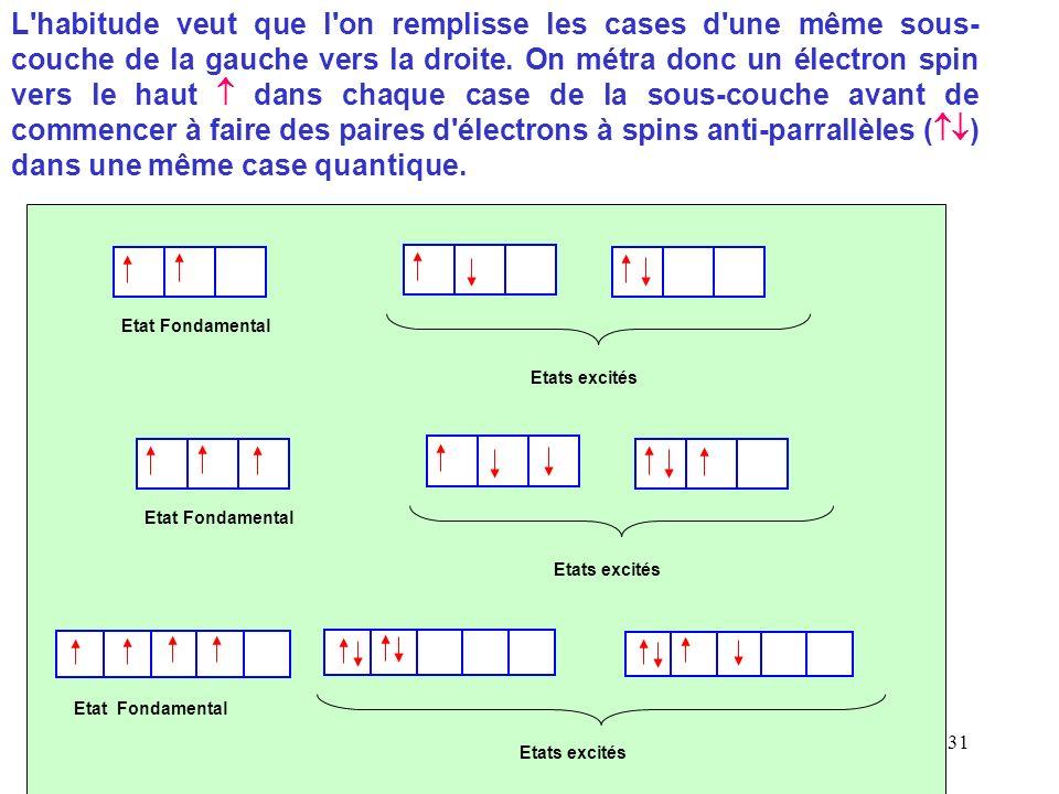 Cours de T. BRIERE - ATOMES - Chapitre 3 30 Distinction entre Etat Fondamental et Etat Excité : La Règle de Hund Le remplissage des sous-couche incomp