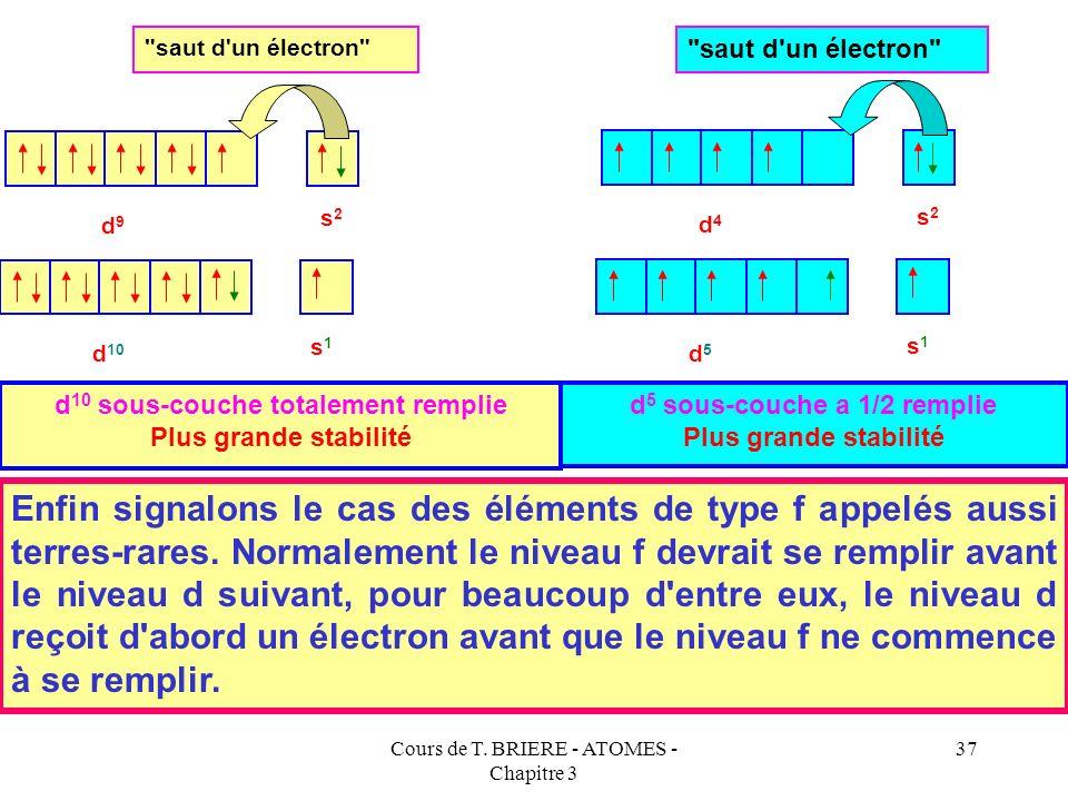 Cours de T. BRIERE - ATOMES - Chapitre 3 36 Cette règle s'applique particulièrement aux configurations du type d 9 s 2 (Cu, Ag et Au) et d 4 s 2 (Cr,