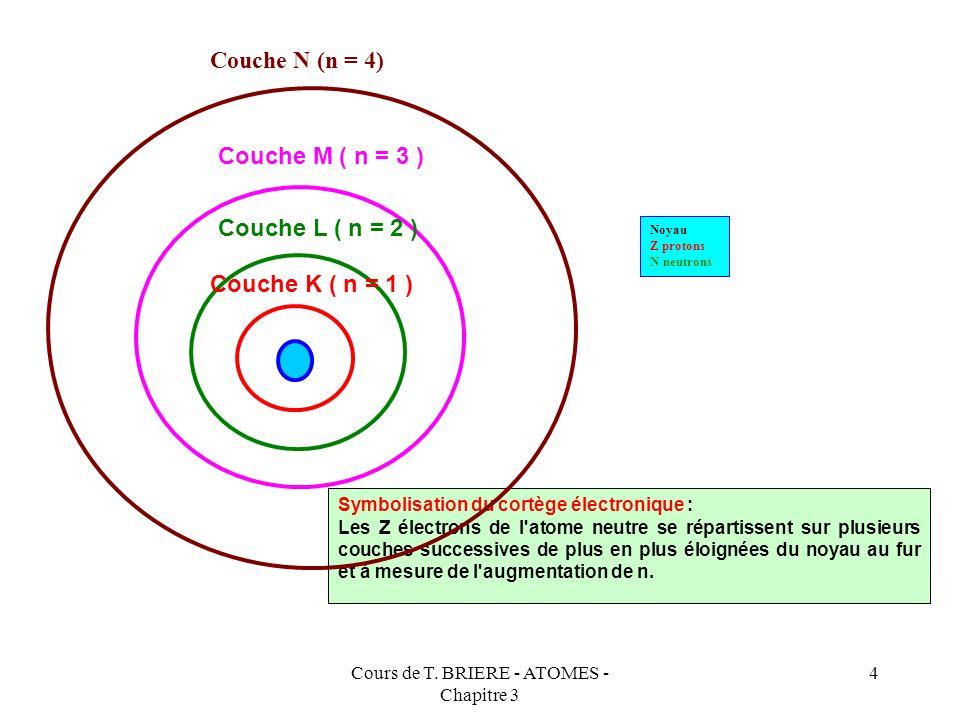 Cours de T. BRIERE - ATOMES - Chapitre 3 3 Nombre quantique principal : n Ce premier nombre quantique provient directement du modèle de Bohr Il s'agit