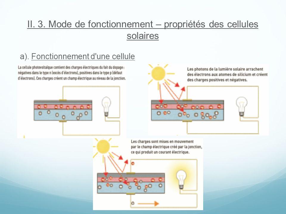 II. 3. Mode de fonctionnement – propriétés des cellules solaires a). Fonctionnement d'une cellule