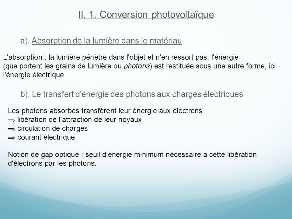 II. 1. Conversion photovoltaïque a). Absorption de la lumière dans le matériau b). Le transfert d'énergie des photons aux charges électriques L'absorp