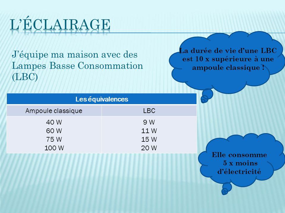 Jéquipe ma maison avec des Lampes Basse Consommation (LBC) Les équivalences Ampoule classiqueLBC 40 W 60 W 75 W 100 W 9 W 11 W 15 W 20 W La durée de vie dune LBC est 10 x supérieure à une ampoule classique .