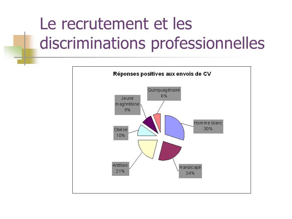 Le recrutement et les discriminations professionnelles