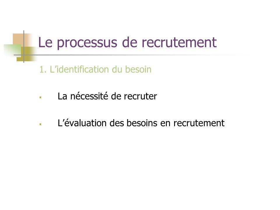 Le processus de recrutement 1. Lidentification du besoin La nécessité de recruter Lévaluation des besoins en recrutement