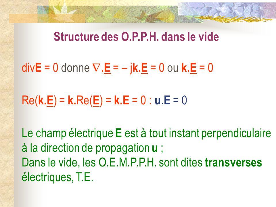 Re( k.E ) = k. Re( E ) = k.E = 0 : u. E = 0 Le champ électrique E est à tout instant perpendiculaire à la direction de propagation u ; Dans le vide, l