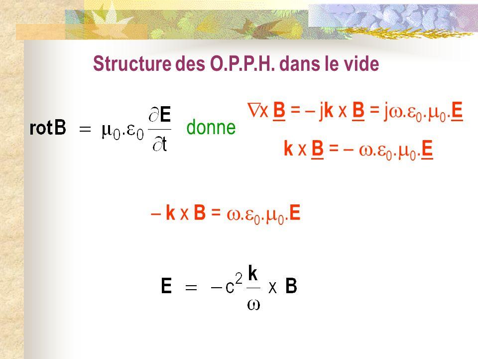 Structure des O.P.P.H. dans le vide x B = – j k x B = j. 0. 0. E k x B = –. 0. 0. E donne – k x B =. 0. 0. E