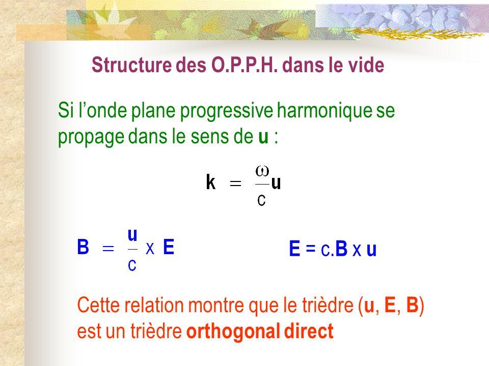 Structure des O.P.P.H. dans le vide Si londe plane progressive harmonique se propage dans le sens de u : E = c. B x u Cette relation montre que le tri