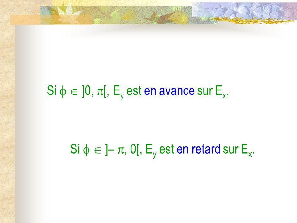 Si ]0, [, E y est en avance sur E x. Si ]–, 0[, E y est en retard sur E x.
