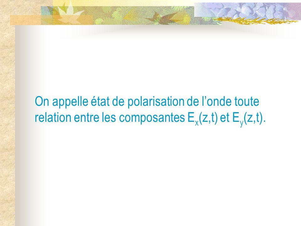 On appelle état de polarisation de londe toute relation entre les composantes E x (z,t) et E y (z,t).