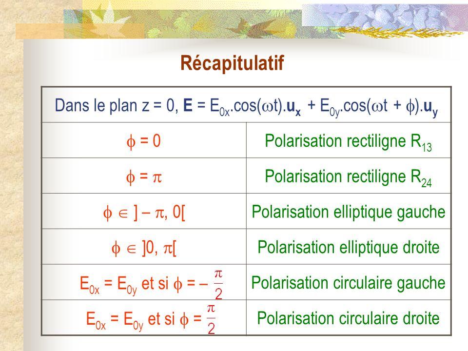 Dans le plan z = 0, E = E 0x.cos( t). u x + E 0y.cos( t + ). u y = 0 Polarisation rectiligne R 13 = Polarisation rectiligne R 24 ] –, 0[ Polarisation
