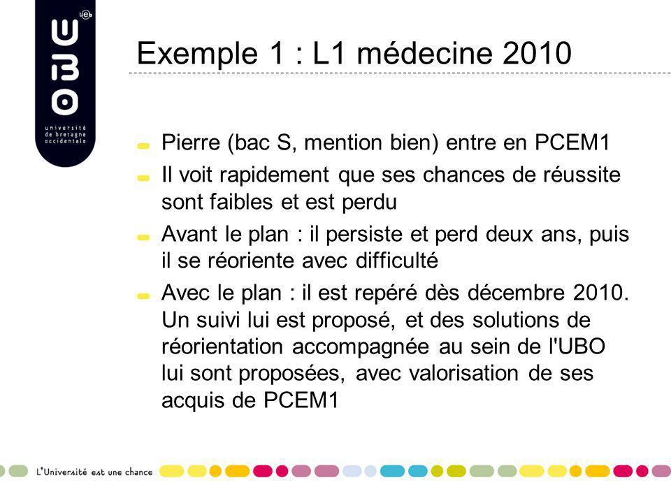 Exemple 1 : L1 médecine 2010 Pierre (bac S, mention bien) entre en PCEM1 Il voit rapidement que ses chances de réussite sont faibles et est perdu Avan