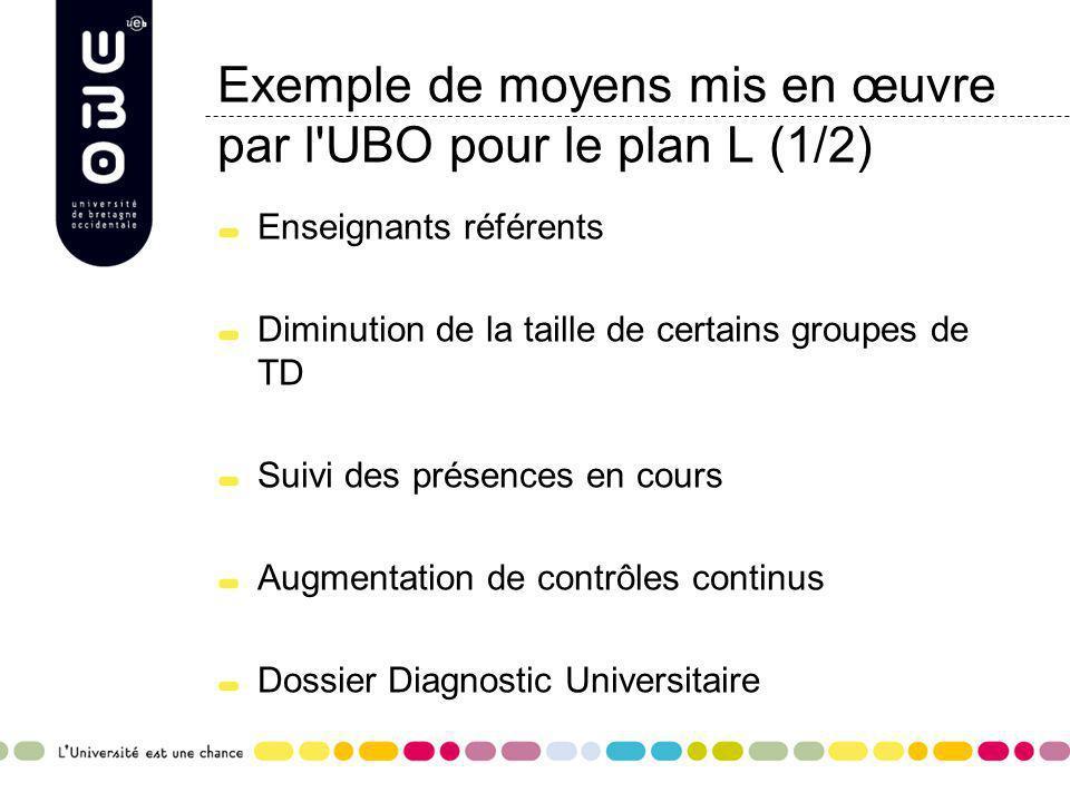 Exemple de moyens mis en œuvre par l'UBO pour le plan L (1/2) Enseignants référents Diminution de la taille de certains groupes de TD Suivi des présen