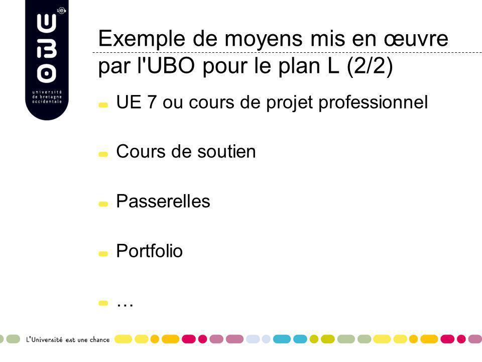 Exemple de moyens mis en œuvre par l'UBO pour le plan L (2/2) UE 7 ou cours de projet professionnel Cours de soutien Passerelles Portfolio …
