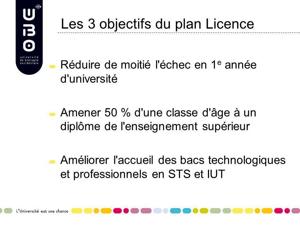 Les 3 objectifs du plan Licence Réduire de moitié l'échec en 1 e année d'université Amener 50 % d'une classe d'âge à un diplôme de l'enseignement supé