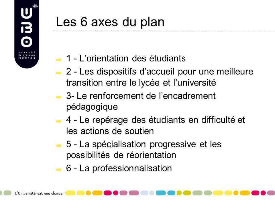 Les 6 axes du plan 1 - Lorientation des étudiants 2 - Les dispositifs daccueil pour une meilleure transition entre le lycée et luniversité 3- Le renfo