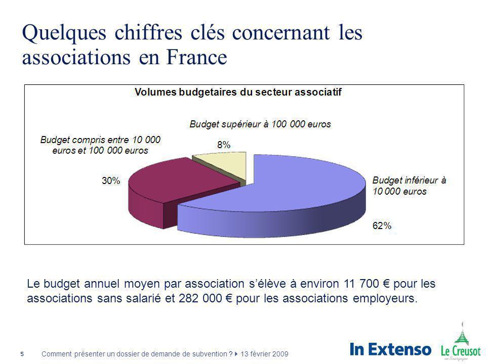 5 Comment présenter un dossier de demande de subvention ? 13 février 2009 Quelques chiffres clés concernant les associations en France Le budget annue