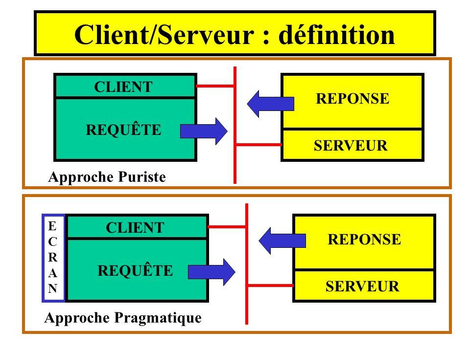 Client/Serveur : définition Approche Puriste SERVEUR CLIENT REQUÊTE REPONSE Approche Pragmatique ECRANECRAN SERVEUR CLIENT REQUÊTE REPONSE