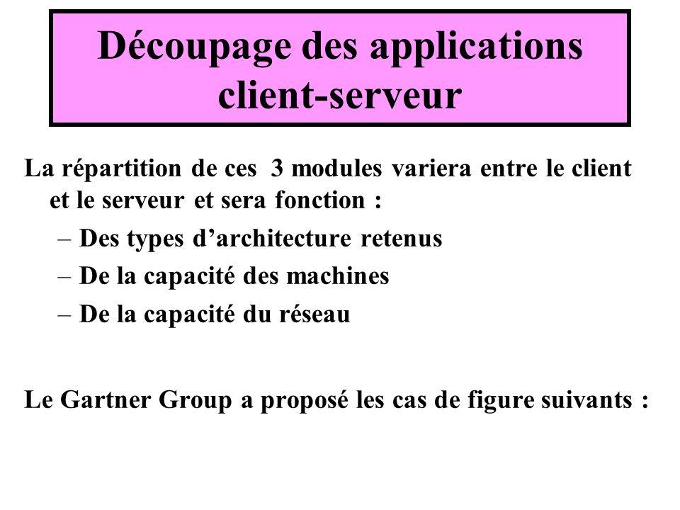 La répartition de ces 3 modules variera entre le client et le serveur et sera fonction : –Des types darchitecture retenus –De la capacité des machines –De la capacité du réseau Le Gartner Group a proposé les cas de figure suivants : Découpage des applications client-serveur