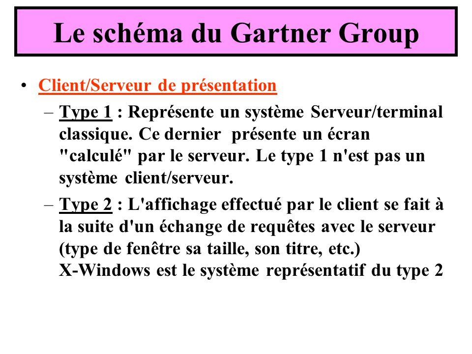 Client/Serveur de présentation –Type 1 : Représente un système Serveur/terminal classique. Ce dernier présente un écran