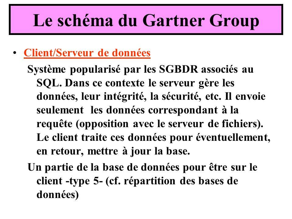Client/Serveur de données Système popularisé par les SGBDR associés au SQL. Dans ce contexte le serveur gère les données, leur intégrité, la sécurité,
