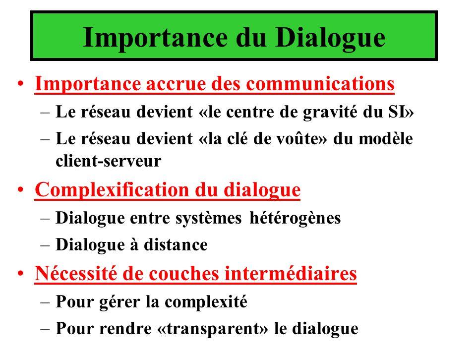 Importance du Dialogue Importance accrue des communications –Le réseau devient «le centre de gravité du SI» –Le réseau devient «la clé de voûte» du modèle client-serveur Complexification du dialogue –Dialogue entre systèmes hétérogènes –Dialogue à distance Nécessité de couches intermédiaires –Pour gérer la complexité –Pour rendre «transparent» le dialogue