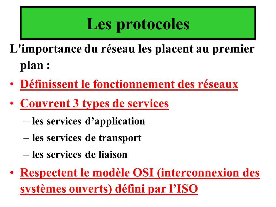 Les protocoles L'importance du réseau les placent au premier plan : Définissent le fonctionnement des réseaux Couvrent 3 types de services –les servic