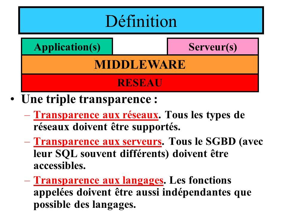 Une triple transparence : –Transparence aux réseaux. Tous les types de réseaux doivent être supportés. –Transparence aux serveurs. Tous le SGBD (avec
