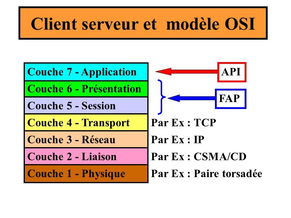 Client serveur et modèle OSI Couche 6 - Présentation Couche 7 - Application Couche 5 - Session Couche 4 - Transport Couche 3 - Réseau Couche 2 - Liais