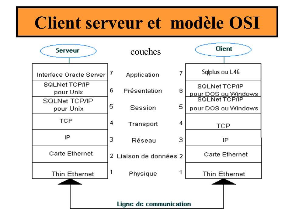 couches Client serveur et modèle OSI
