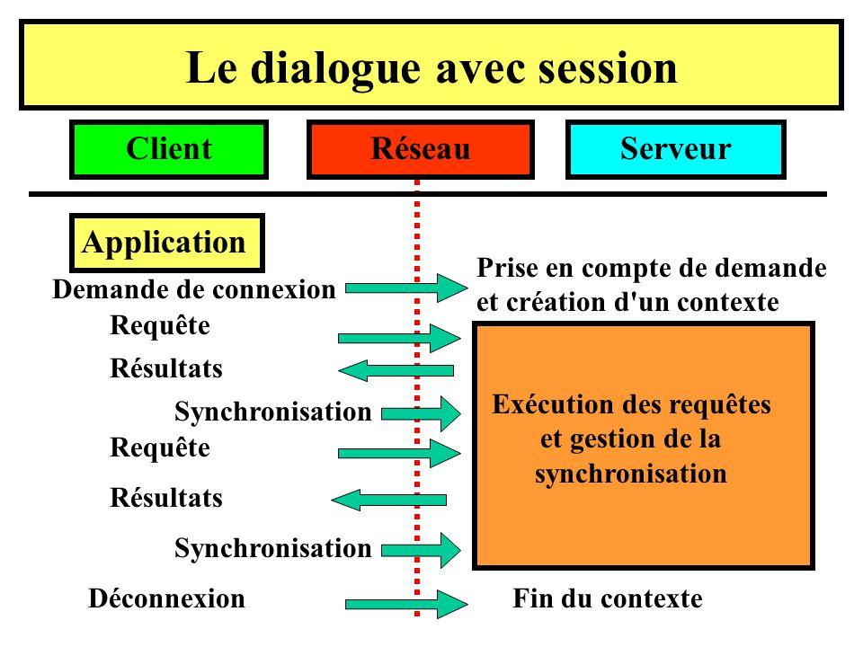 Le dialogue avec session Application ServeurRéseauClient Demande de connexion Requête Résultats Synchronisation Requête Résultats Synchronisation Déconnexion Prise en compte de demande et création d un contexte Fin du contexte Exécution des requêtes et gestion de la synchronisation