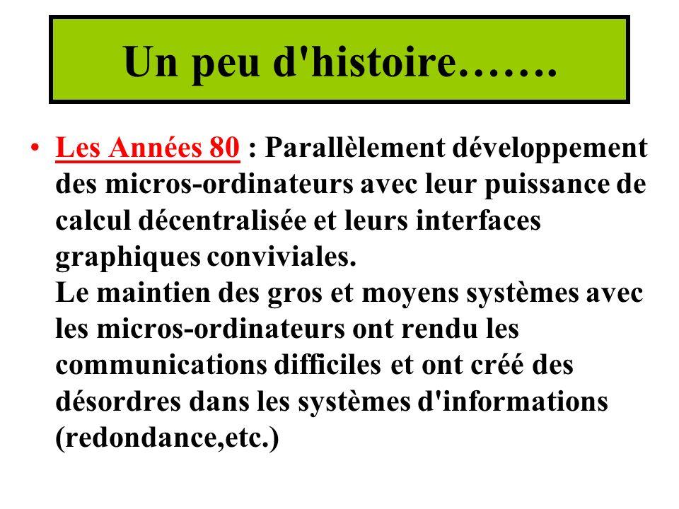 Un peu d histoire…….
