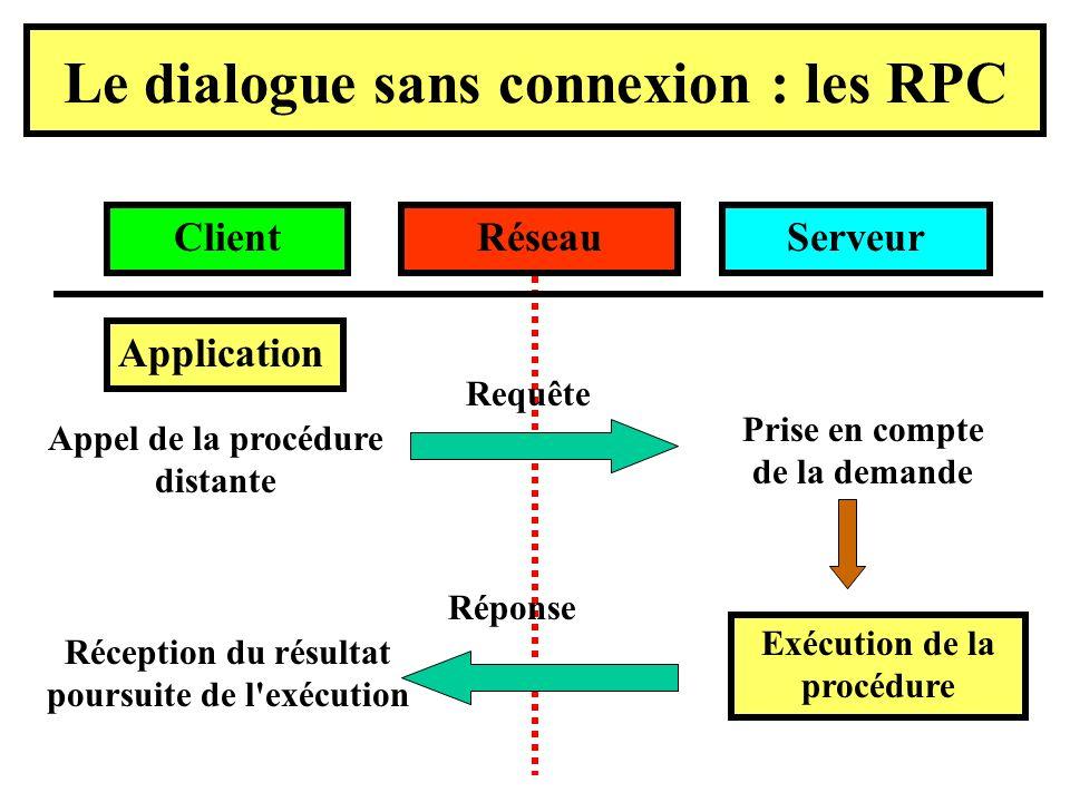 Le dialogue sans connexion : les RPC Application ServeurRéseauClient Appel de la procédure distante Requête Prise en compte de la demande Exécution de la procédure Réponse Réception du résultat poursuite de l exécution