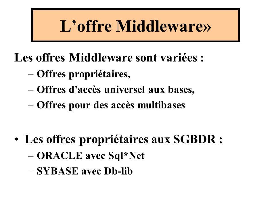 Loffre Middleware» Les offres Middleware sont variées : –Offres propriétaires, –Offres d accès universel aux bases, –Offres pour des accès multibases Les offres propriétaires aux SGBDR : –ORACLE avec Sql*Net –SYBASE avec Db-lib