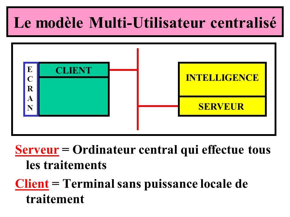 Le modèle Multi-Utilisateur centralisé Serveur = Ordinateur central qui effectue tous les traitements Client = Terminal sans puissance locale de traitement CLIENT ECRANECRAN SERVEUR INTELLIGENCE
