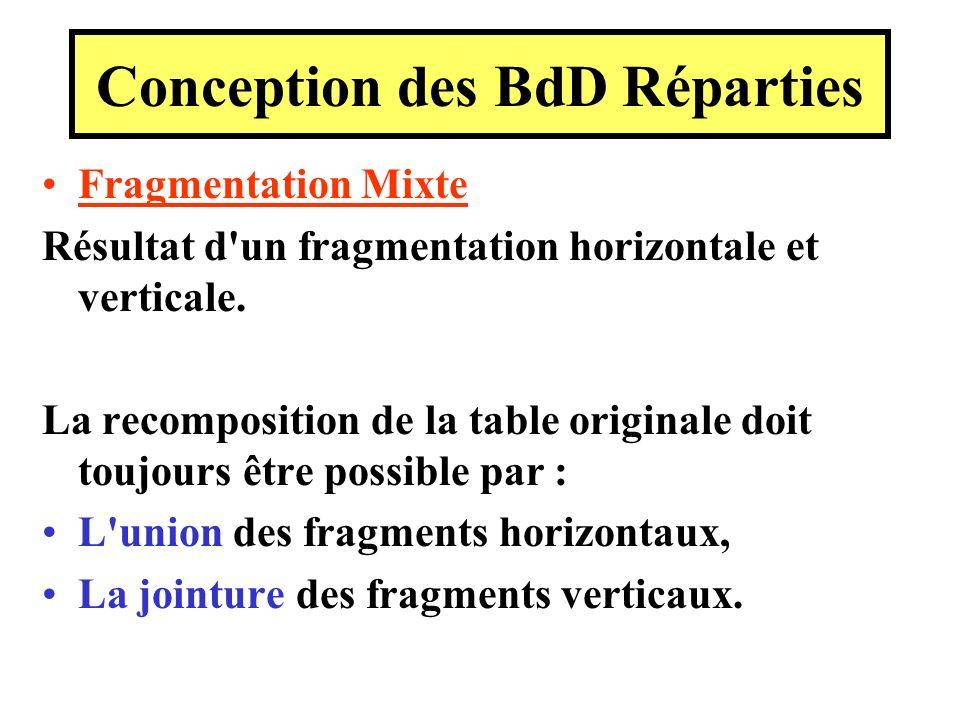 Fragmentation Mixte Résultat d'un fragmentation horizontale et verticale. La recomposition de la table originale doit toujours être possible par : L'u