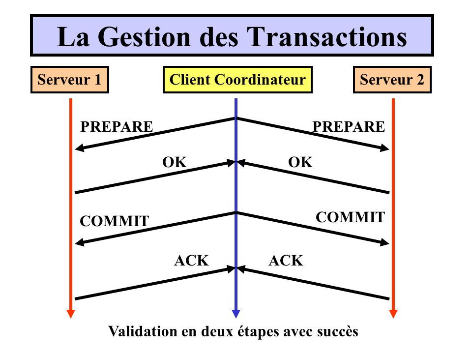La Gestion des Transactions Client CoordinateurServeur 1Serveur 2 PREPARE OK COMMIT ACK Validation en deux étapes avec succès