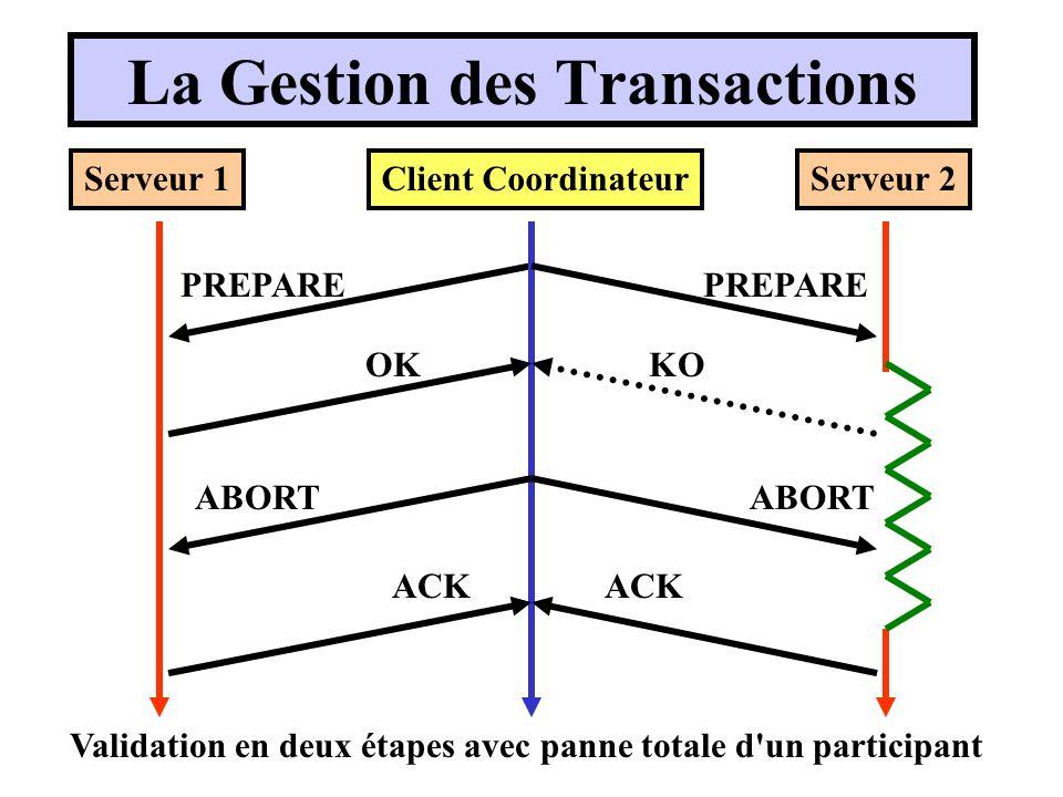 La Gestion des Transactions Validation en deux étapes avec panne totale d un participant Client CoordinateurServeur 1Serveur 2 PREPARE OKKO ABORT ACK