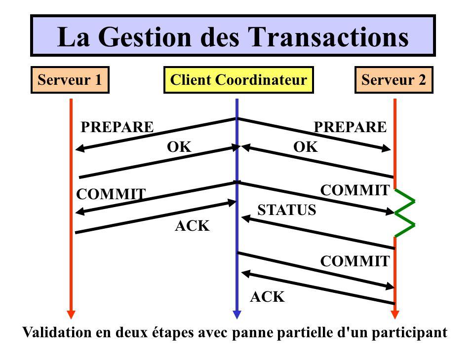 Validation en deux étapes avec panne partielle d'un participant Client CoordinateurServeur 1Serveur 2 PREPARE OK COMMIT ACK STATUS COMMIT