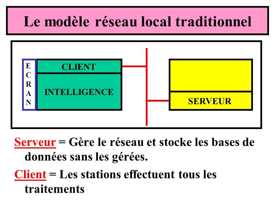 Le modèle réseau local traditionnel Serveur = Gère le réseau et stocke les bases de données sans les gérées. Client = Les stations effectuent tous les