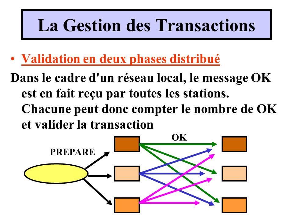 Validation en deux phases distribué Dans le cadre d'un réseau local, le message OK est en fait reçu par toutes les stations. Chacune peut donc compter