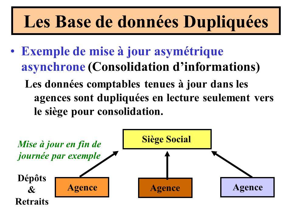 Les Base de données Dupliquées Exemple de mise à jour asymétrique asynchrone (Consolidation dinformations) Les données comptables tenues à jour dans les agences sont dupliquées en lecture seulement vers le siège pour consolidation.