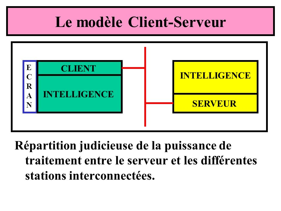 Le modèle Client-Serveur Répartition judicieuse de la puissance de traitement entre le serveur et les différentes stations interconnectées. ECRANECRAN