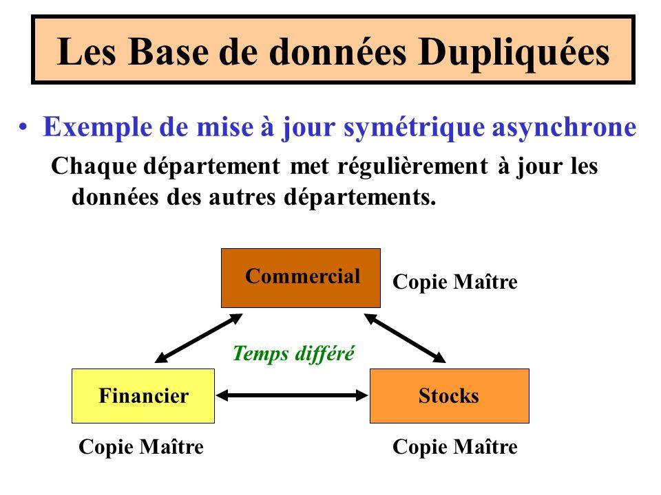 Exemple de mise à jour symétrique asynchrone Chaque département met régulièrement à jour les données des autres départements. Les Base de données Dupl
